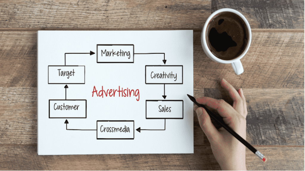 A Complete Guide; How to advertising on amazon